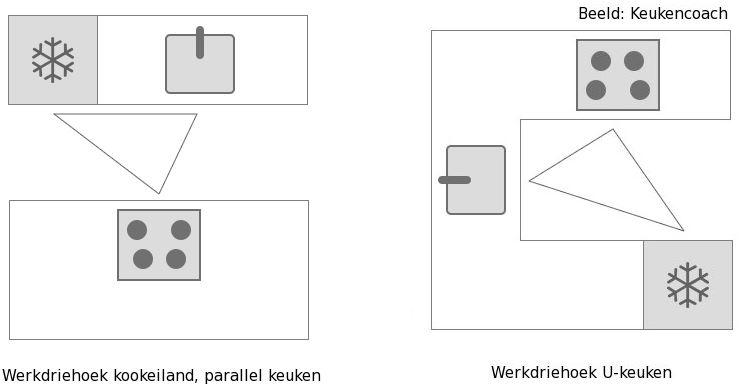Ergonomische keuken: ergonomie in de keuken met werkdriehoek van de rechte keuken, kookeiland, parallel keuken, L-keuken en U-keuken.